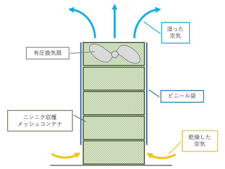 小型ニンニク乾燥機の構造