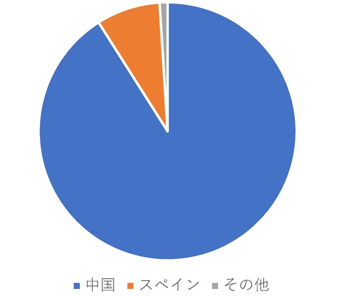 輸入ニンニクの産地別輸入量