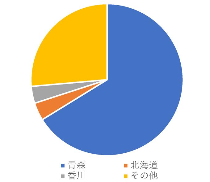 国産ニンニクの産地別生産量