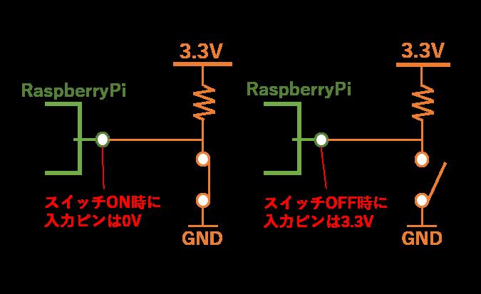 よく見るプルアップ抵抗の入力回路図