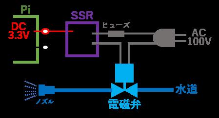 RaspberryPiでの水やりシステム構想図