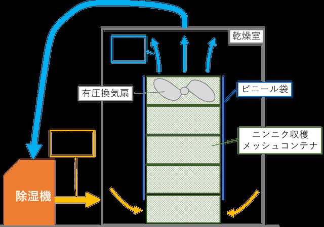 ニンニク乾燥機の概要